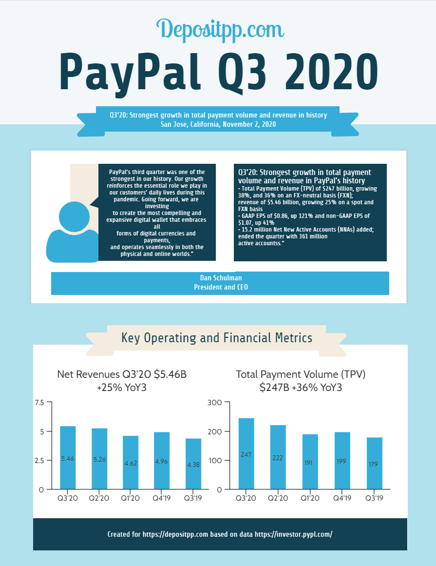 Third Quarter 2020 Results PayPal