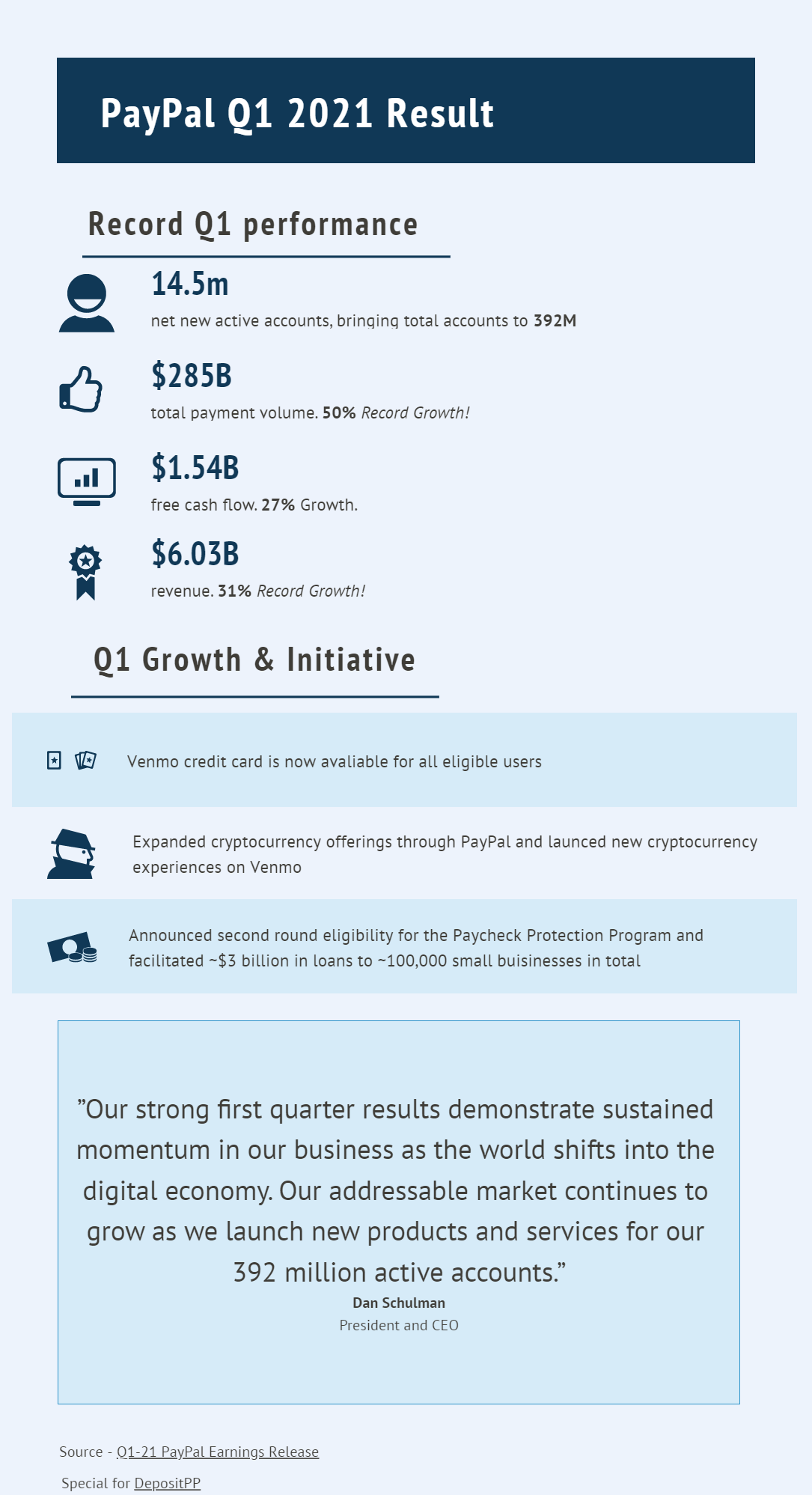 """PayPal Q1 2021 Result Record Q1 performance Chart 14.5m net new active accounts, bringing total accounts to 392M $285B total payment volume. 50% Record Growth! $1.54B free cash flow. 27% Growth. $6.03B revenue. 31% Record Growth! Q1 Growth & Initiative Venmo credit card is now avaliable for all eligible users Expanded cryptocurrency offerings through PayPal and launced new cryptocurrency experiences on Venmo Announced second round eligibility for the Paycheck Protection Program and facilitated ~$3 billion in loans to ~100,000 small buisinesses in total """"Our strong first quarter results demonstrate sustained momentum in our business as the world shifts into the digital economy. Our addressable market continues to grow as we launch new products and services for our 392 million active accounts."""" Dan Schulman President and CEO  Source - Q1-21 PayPal Earnings Release Special for DepositPP"""