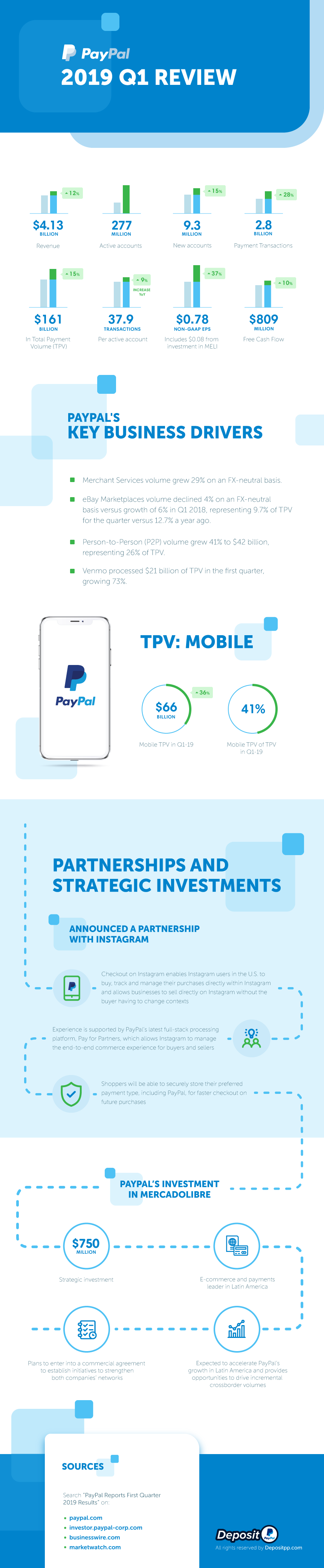 PAYPAL REPORTS FIRST QUARTER 2019 RESULTS